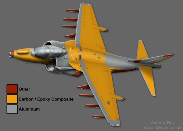 Harrier Fuselage and Wing Make-Up Design