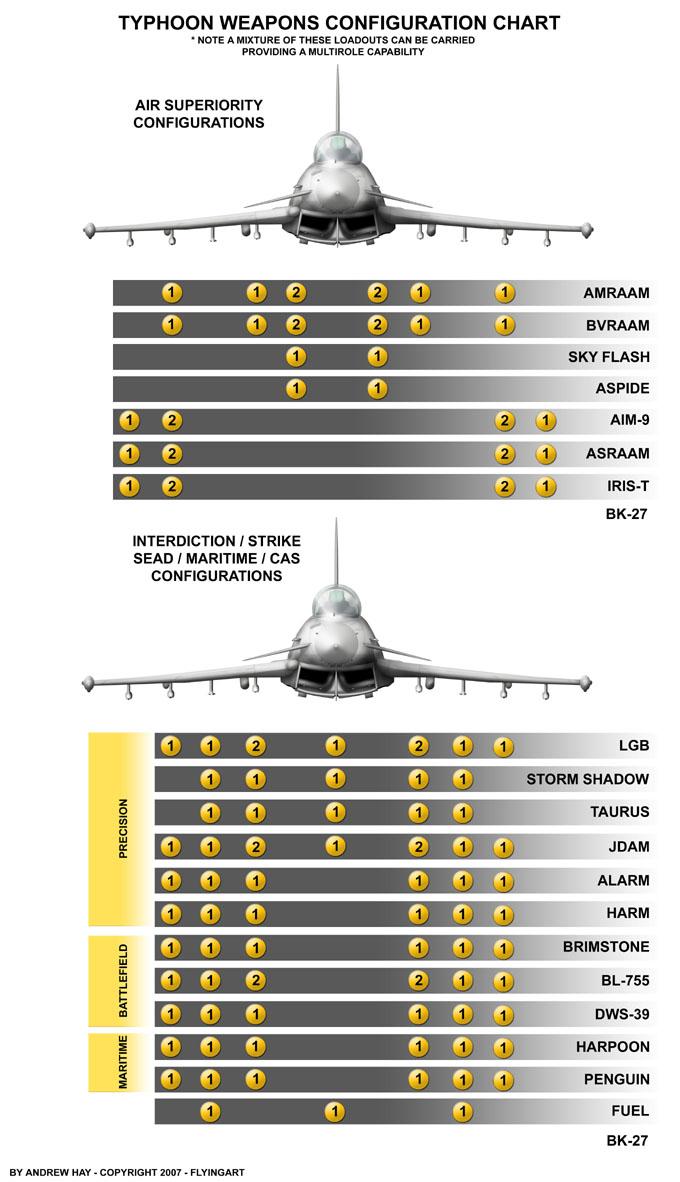 Eurofighter Typhoon TYPHOON%20LOADOUT%20CHART%20copy